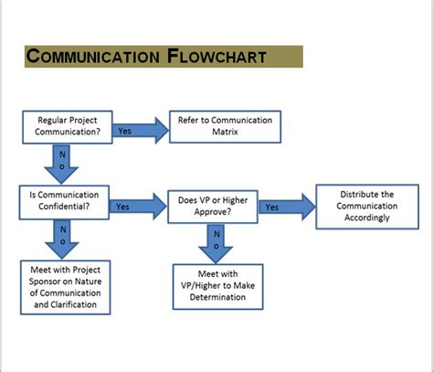 communication strategy template 11 sles of communication plan templates sle templates