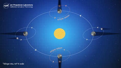 Colorful Lunar Eclipse Worksheet Free Science Worksheets ...