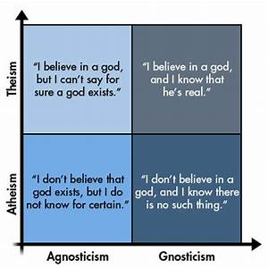 gnostic theist chart why has the world fallen in love with global skepticism