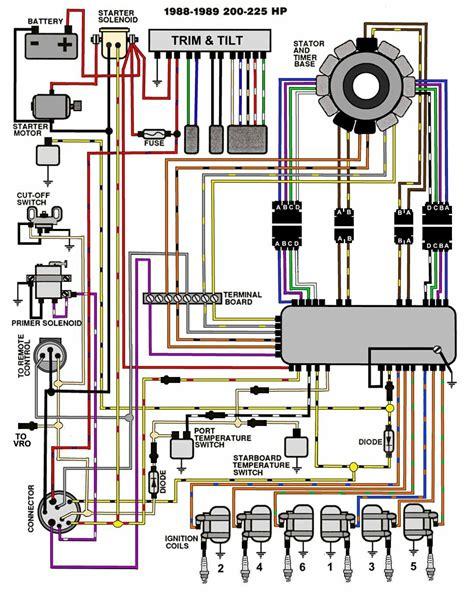 Johnson Outboard Motor Wiring Diagrams Impremedia