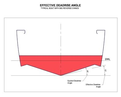 Kit Boat Definition by Technical Info Sherwood Marine
