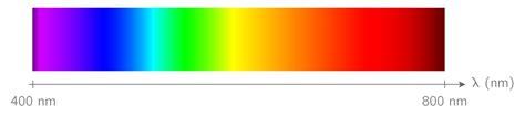 kartable 2nde physique chimie sp 233 cifique cours les spectres lumineux