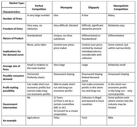 Tony Kim's Economics Comapring Market Structures