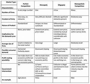 Tony Kim U0026 39 S Economics  Comapring Market Structures