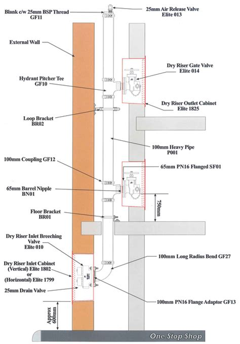 open floor plans riser systems