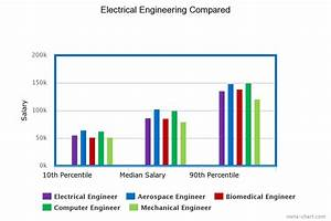 Engineering my future: Electrical and Biomedical ...