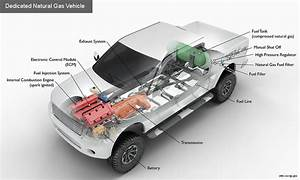 Alternative Fuels Data Center  How Do Natural Gas Vehicles
