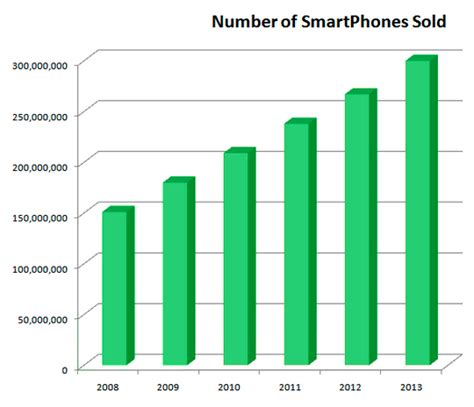 number of smartphone users in us mobile websites web design ta brandon riverview