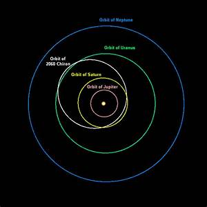 True Shape of Earth's Orbit - Pics about space