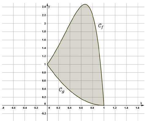 coefficient bac pro cuisine bac 2017 les sujets de mathématiques bac 2018 le