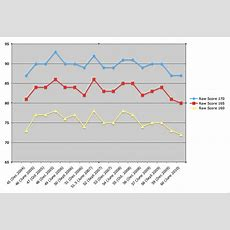 October 2010 Lsat Scores Released! Curve Analysis  Lsat Blog