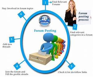 Manual Forum Posting Services  With Images