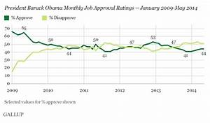 Gallup polls show how Bush and Obama each polarized ...