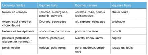 legumes de la famille des potirons fruits racines fleurs feuilles comment identifier les l 233 gumes jacky la verte