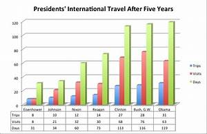 Presidential Vacation Comparison Chart Travel Study Update President Obama Is Most
