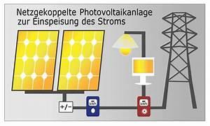Photovoltaik Eigenverbrauch Berechnen : photovoltaikanlage energiebedarf absch tzen und solaranlage planen ~ Themetempest.com Abrechnung