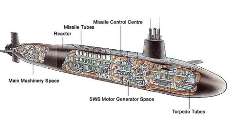 Diagram Of Nuclear Powered Submarine by U S Navy Submarine Diagram The Best Place To Get Wiring
