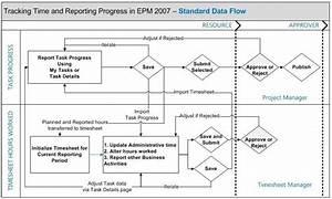 Create Two Data Flow Diagrams Using Visio