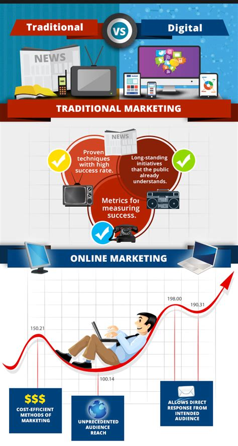 Traditional Vs Online Marketing. Post Vasectomy Pain Syndrome. Pediatric Clinical Psychologist. Low Cost Learning Management System. Laurence Fishburne Net Worth. Kent State University Nursing Program. Loyalty Program Statistics Liposuction In Nyc. Buckhead Facial Plastic Surgery. Company Incentive Programs For Employees
