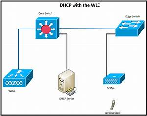 Dhcp With The Wlc  U2013 Another Wireless Blog