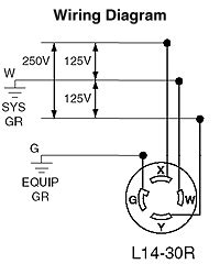 30a 250v plug wiring diagram 30a image wiring diagram nema l14 30p wiring diagram nema auto wiring diagram schematic on 30a 250v plug wiring diagram