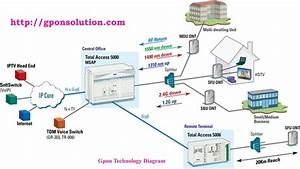 Gpon Technology Diagram Overview