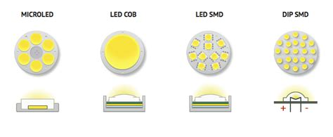 Smart Led Diferencias Entre Luminarias Led Smd, Led Cob Y
