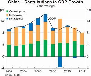 Macroeconomic Management in China   Bulletin – June ...