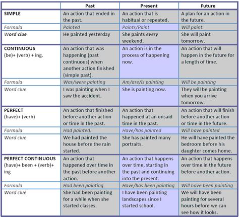 In English Grammar Tenses Table  Verb Tenses Tutorial And Exercises Verb Tenses Chart Uses And