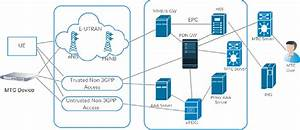 Figure 2 From Security Architecture Of 3gpp Lte And Lte