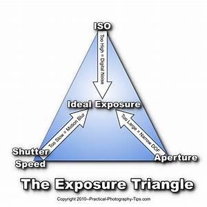Understanding Exposure | Digital Camera Basics
