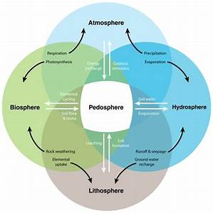 Models - What Are The Domains Of Earth Science