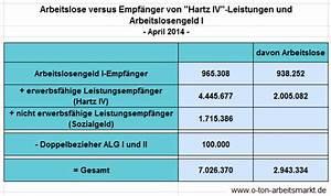 Hartz 4 Berechnen 2015 : warum es in deutschland nur rund 3 millionen arbeitslose aber 7 millionen hartz iv und ~ Themetempest.com Abrechnung