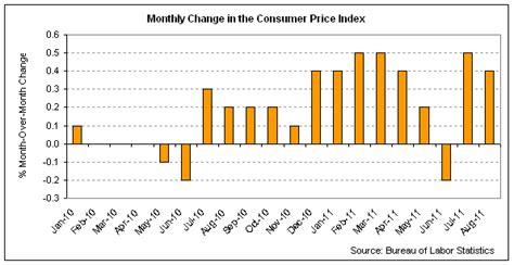 bureau of labor statistics consumer price index inflation calculator bureau of labor statistics 2015