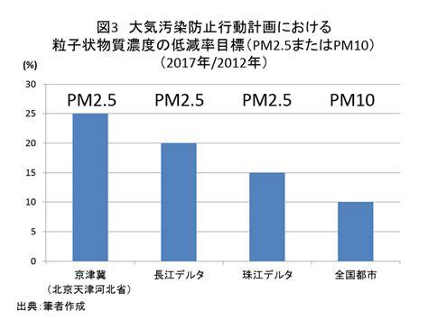 大気 汚染 対策