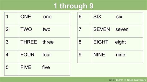 How To Spell Numbers 15 Steps (with Pictures) Wikihow