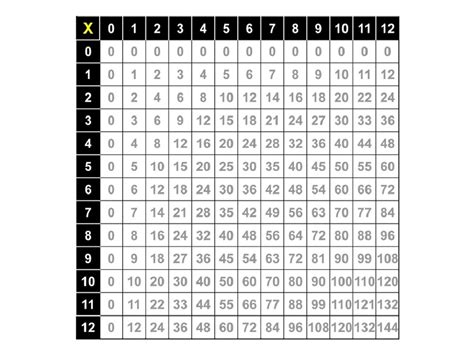 Printable Times Tables Chart 1-12 Free