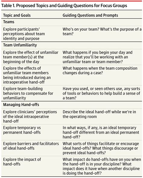 Questions For Operating Room by Investigating Teamwork In The Operating Room Engaging