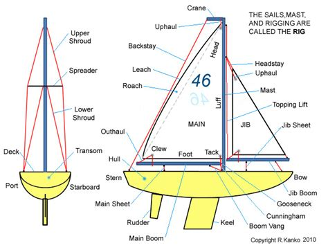 Parts On A Boat Diagram by Sailing For Beginners A How To Guide Alienadv