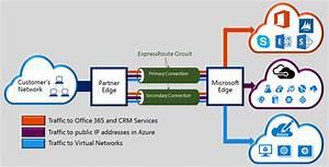 Vpn Gateway Overview  Create Cross