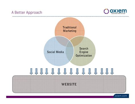 Social Engine Optimization - social media optimization integrating seo social media