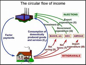 How Does The Circular Flow Of Income Model Work  What Are