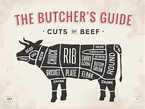 Cooking With Different Cuts Of Beef