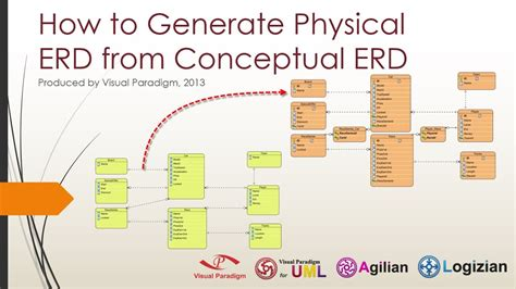 Erd V Eer Diagram by How To Generate Physical Erd From Conceptual Erd