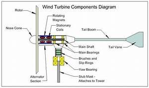 Wind Turbine Components Diagram