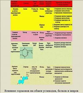 Лавровый лист от сахарного диабета прием
