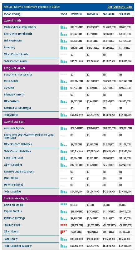 professional stock investment course financial statement