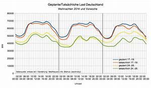 Stromverbrauch 3 Personen Berechnen : analyse der netzfrequenz weihnachten 2014 ~ Themetempest.com Abrechnung