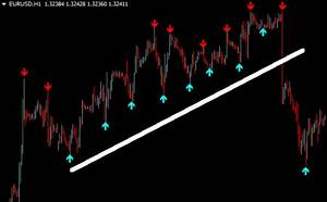 Custom Forex Indicators That Automatically Show Trading