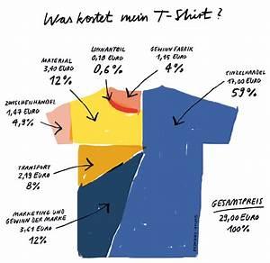 Was Kostet Ein Induktionsherd : was kostet mein t shirt ~ Michelbontemps.com Haus und Dekorationen